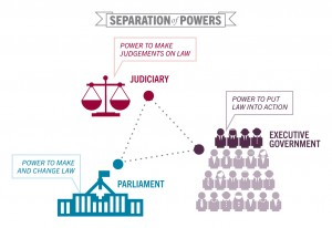 separation-of-powers